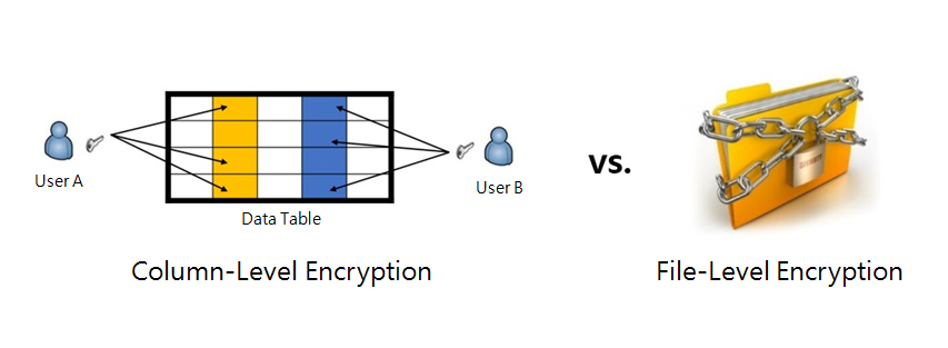 picture of a folder with a chain for file level encryption and a highglighted table for column level encryption
