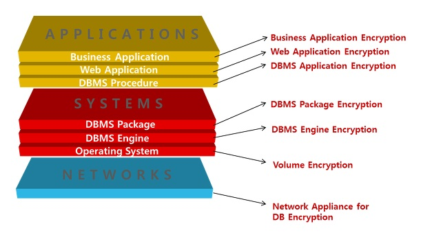 diagram of IT-system-architecture (Applications-Systems-Networks)